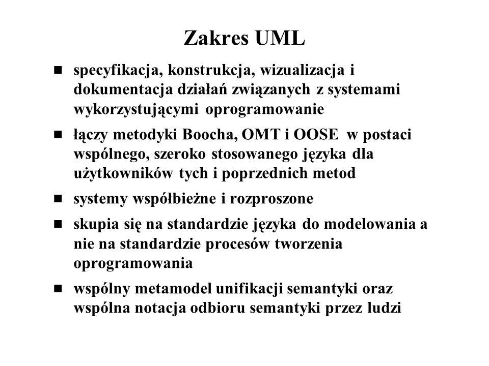 Zakres UML specyfikacja, konstrukcja, wizualizacja i dokumentacja działań związanych z systemami wykorzystującymi oprogramowanie łączy metodyki Boocha