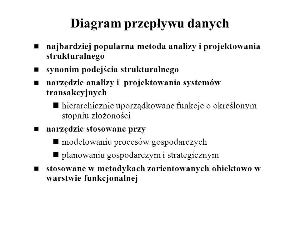 Diagram przepływu danych najbardziej popularna metoda analizy i projektowania strukturalnego synonim podejścia strukturalnego narzędzie analizy i proj