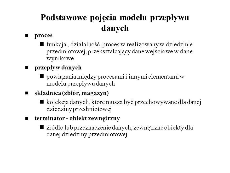 Podstawowe pojęcia modelu przepływu danych proces funkcja, działalność, proces w realizowany w dziedzinie przedmiotowej, przekształcający dane wejścio