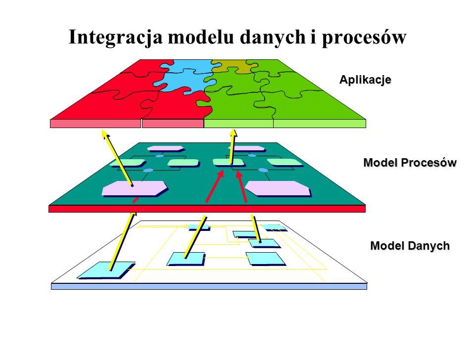 Integracja modelu danych i procesów Model Procesów Model Danych Aplikacje