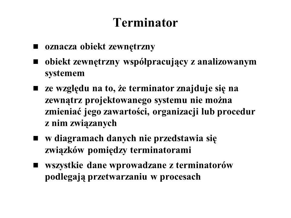 Terminator oznacza obiekt zewnętrzny obiekt zewnętrzny współpracujący z analizowanym systemem ze względu na to, że terminator znajduje się na zewnątrz