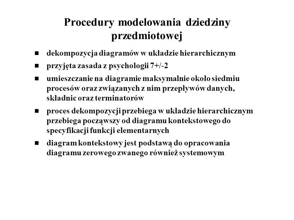 Procedury modelowania dziedziny przedmiotowej dekompozycja diagramów w układzie hierarchicznym przyjęta zasada z psychologii 7+/-2 umieszczanie na dia
