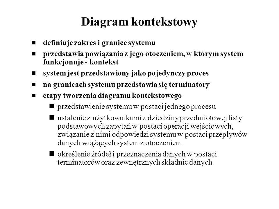 Diagram kontekstowy definiuje zakres i granice systemu przedstawia powiązania z jego otoczeniem, w którym system funkcjonuje - kontekst system jest pr