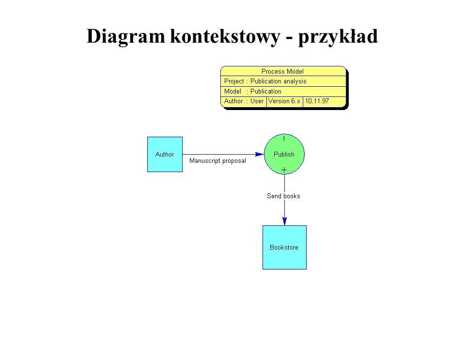 Diagram kontekstowy - przykład