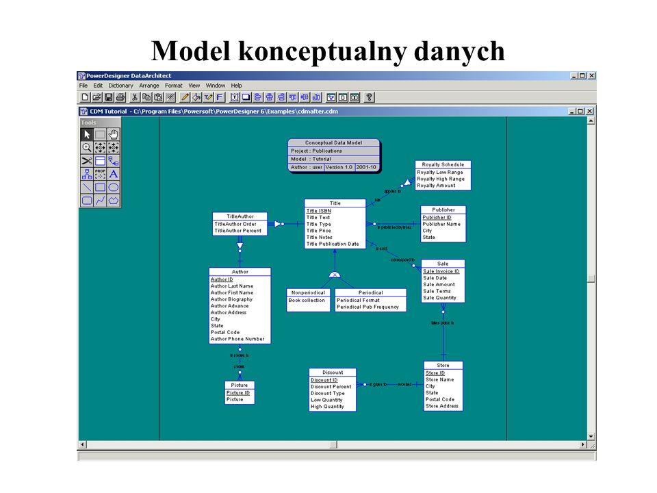 Model konceptualny danych