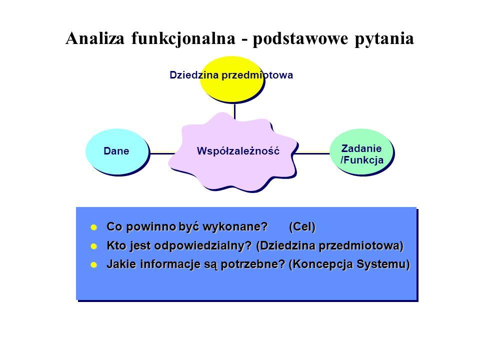 Analiza funkcjonalna - podstawowe pytania Co powinno być wykonane? (Cel) Co powinno być wykonane? (Cel) Kto jest odpowiedzialny?(Dziedzina przedmiotow