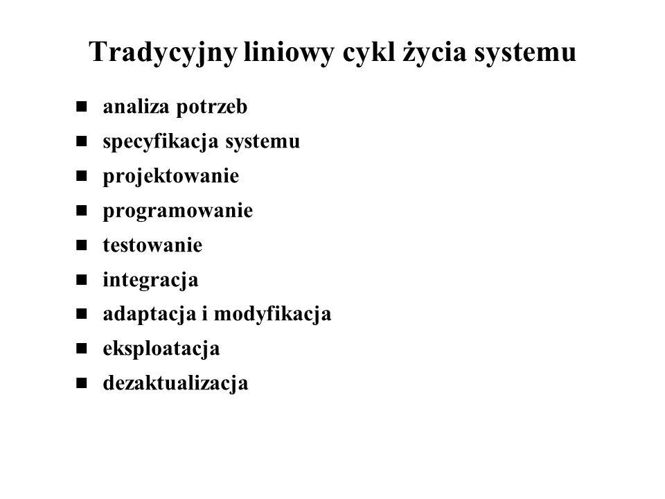 Tradycyjny liniowy cykl życia systemu analiza potrzeb specyfikacja systemu projektowanie programowanie testowanie integracja adaptacja i modyfikacja e
