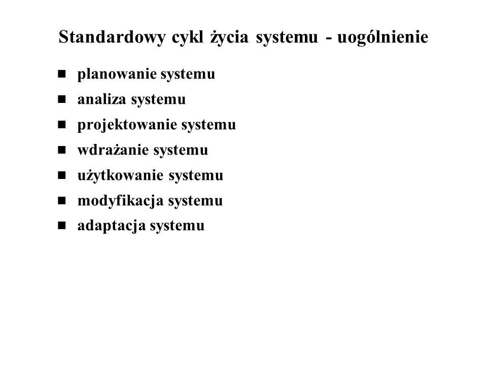 Standardowy cykl życia systemu - uogólnienie planowanie systemu analiza systemu projektowanie systemu wdrażanie systemu użytkowanie systemu modyfikacj