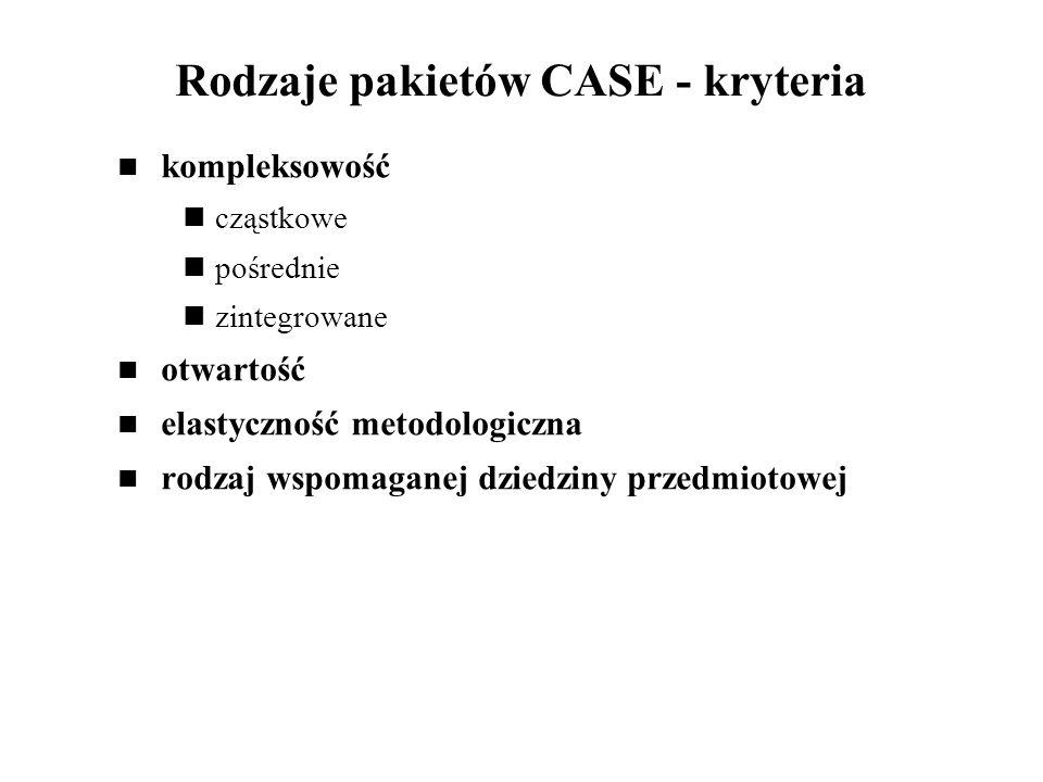 Rodzaje pakietów CASE - kryteria kompleksowość cząstkowe pośrednie zintegrowane otwartość elastyczność metodologiczna rodzaj wspomaganej dziedziny prz
