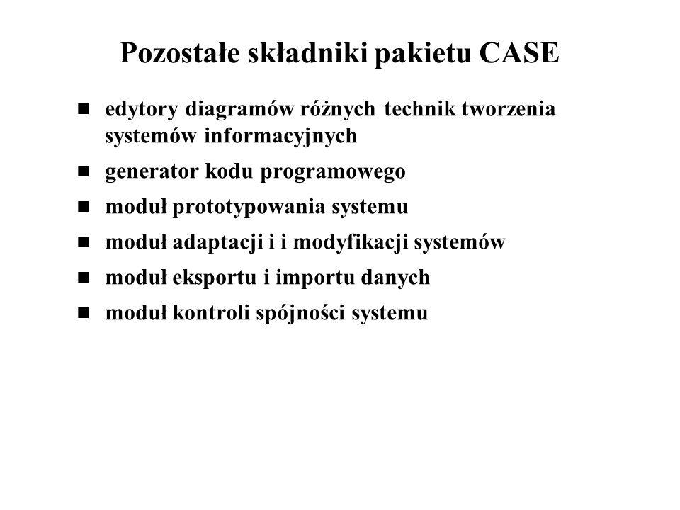 Dodatkowe moduły pakietów CASE edytory werbalnych opisów systemu powiązane logicznie z edytorami graficznymi moduły zapytań i generowania zestawień moduł dokumentacji systemu kontrola wersji projektu pomoce