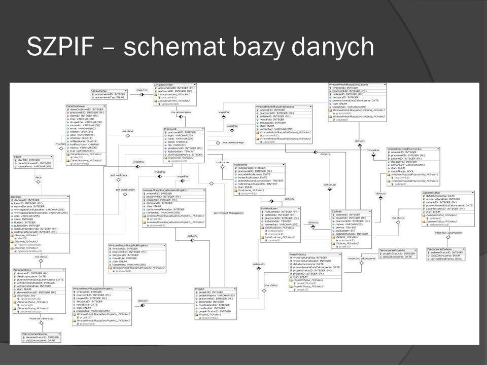 SZPIF – schemat bazy danych
