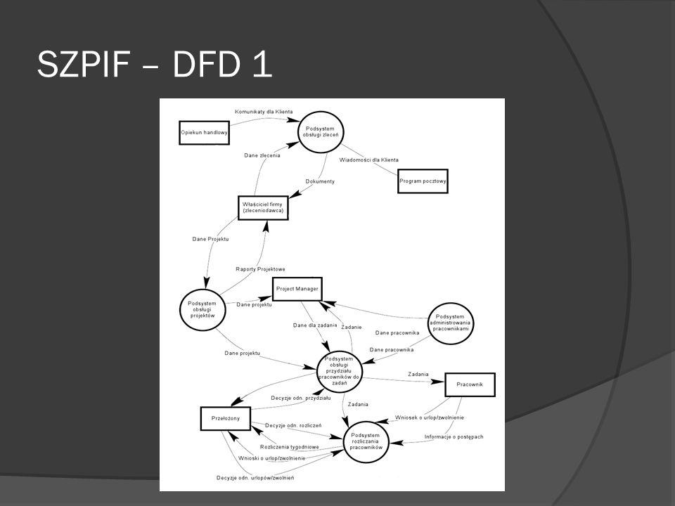 SZPIF – DFD 1