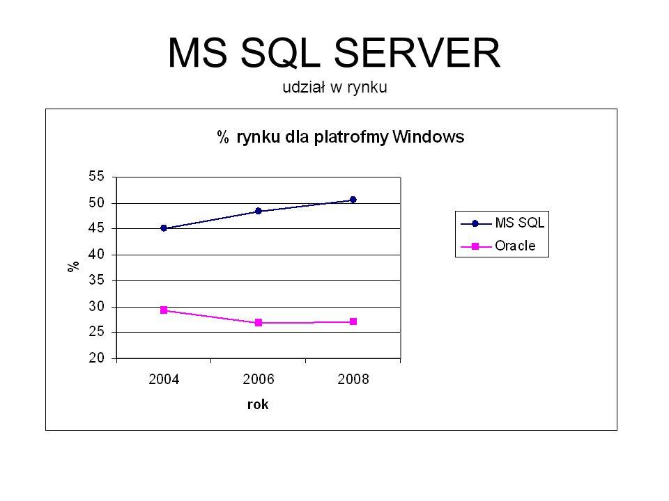 MS SQL SERVER udział w rynku