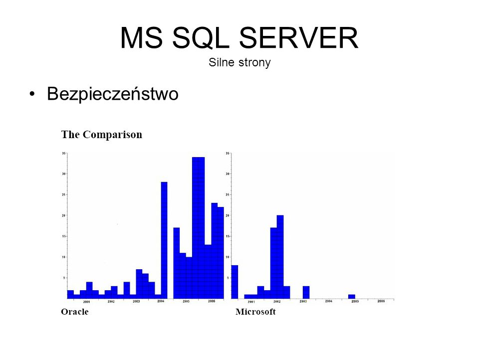 MS SQL SERVER Silne strony Bezpieczeństwo