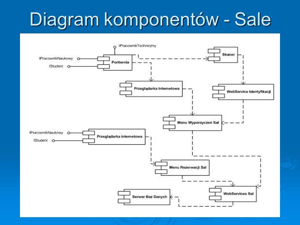 Diagram komponentów - Sprzęt