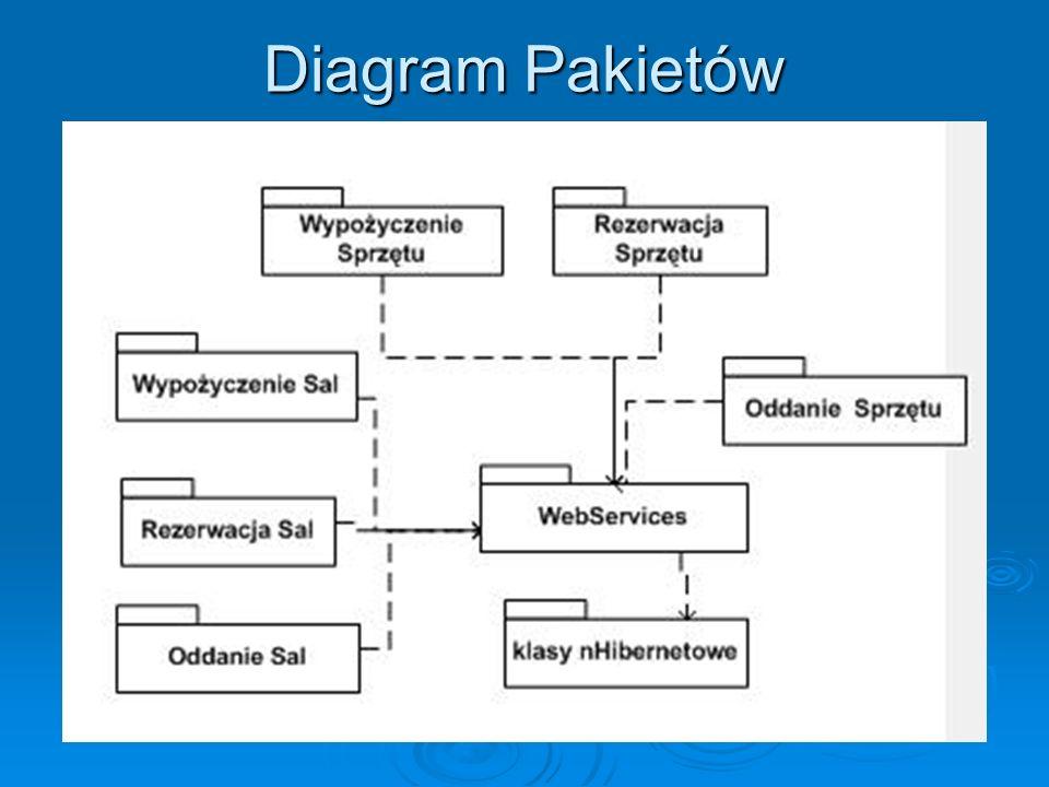 Diagram Pakietów