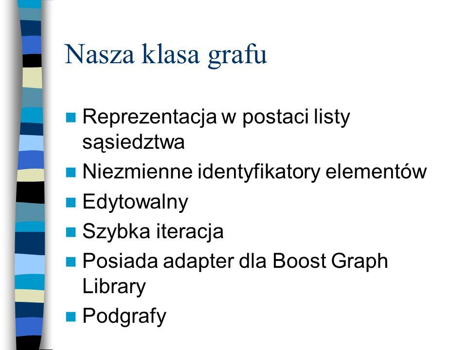 Nasza klasa grafu Reprezentacja w postaci listy sąsiedztwa Niezmienne identyfikatory elementów Edytowalny Szybka iteracja Posiada adapter dla Boost Gr