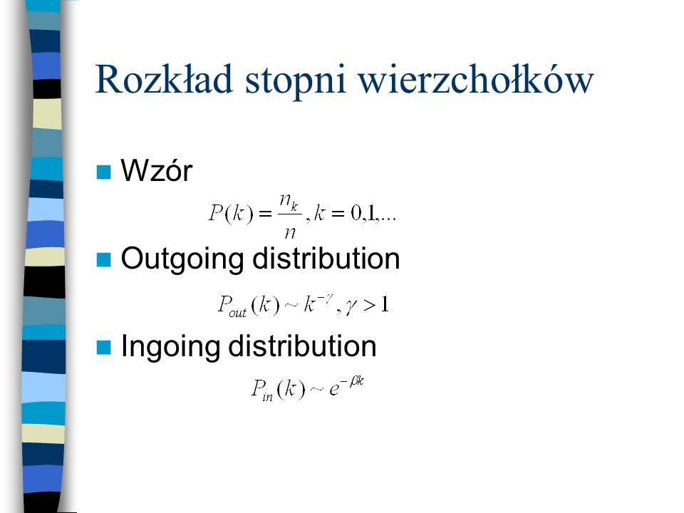 Rozkład stopni wierzchołków Wzór Outgoing distribution Ingoing distribution
