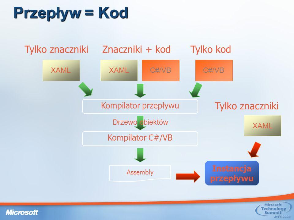 Przepływ = Kod Tylko znacznikiTylko kodZnaczniki + kod Kompilator przepływu Kompilator C#/VB Drzewo obiektów Assembly Instancja przepływu Tylko znaczniki XAMLC#/VB XAML