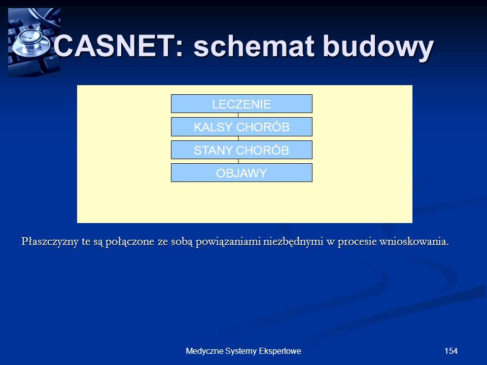 154Medyczne Systemy Ekspertowe LECZENIE KALSY CHORÓB STANY CHORÓB OBJAWY CASNET: schemat budowy Płaszczyzny te są połączone ze sobą powiązaniami niezb