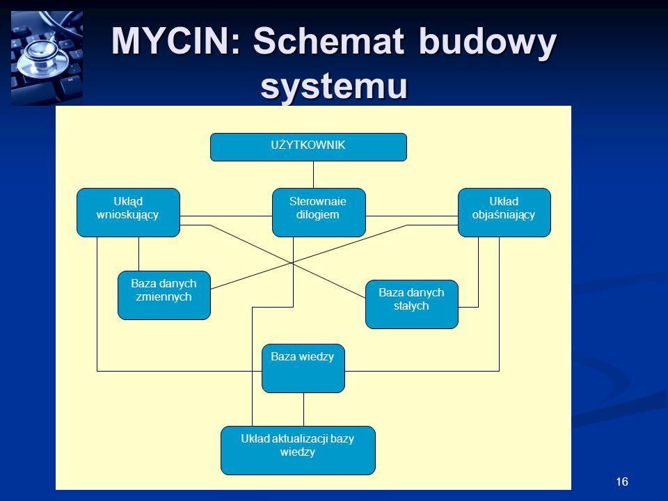 16Medyczne Systemy Ekspertowe MYCIN: Schemat budowy systemu UŻYTKOWNIK Baza danych stałych Baza danych zmiennych Układ aktualizacji bazy wiedzy Baza w