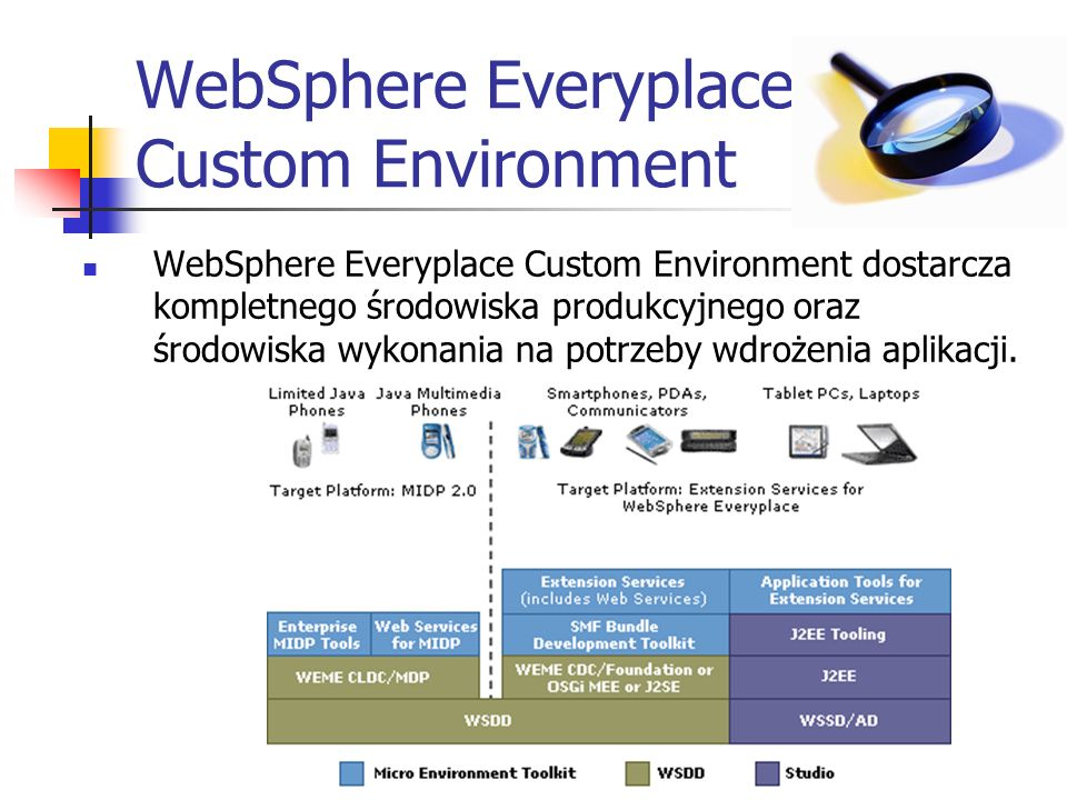 WebSphere Everyplace Custom Environment WebSphere Everyplace Custom Environment dostarcza kompletnego środowiska produkcyjnego oraz środowiska wykonania na potrzeby wdrożenia aplikacji.