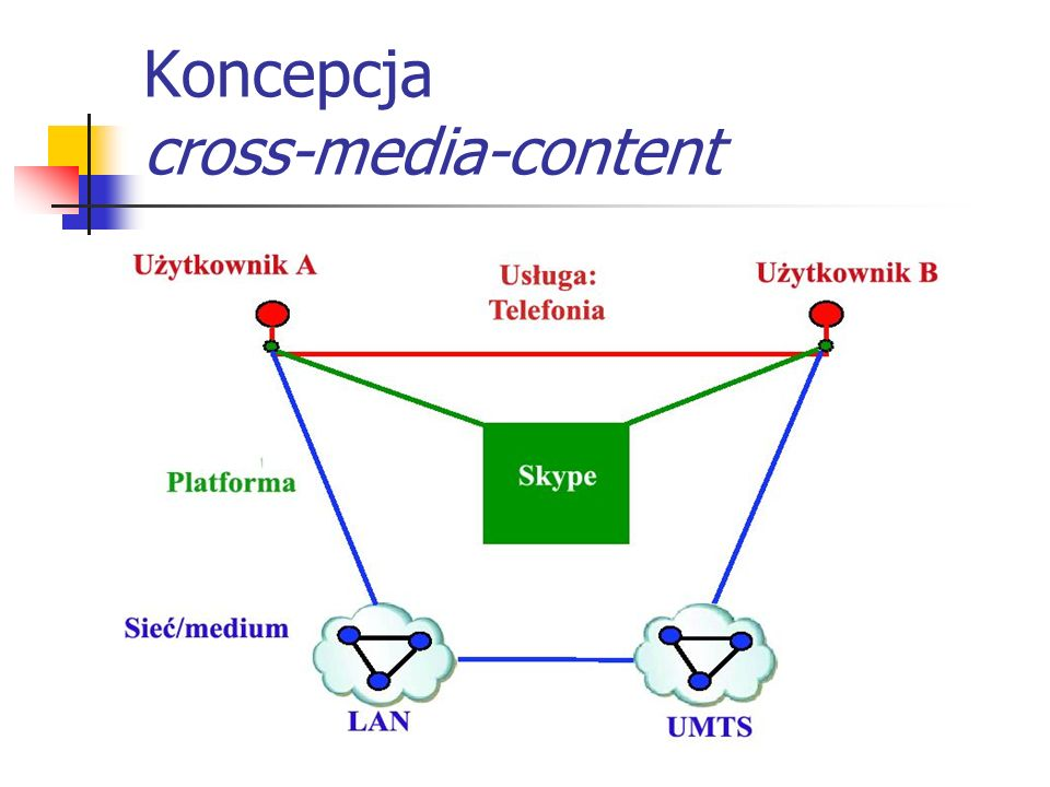 Koncepcja cross-media-content