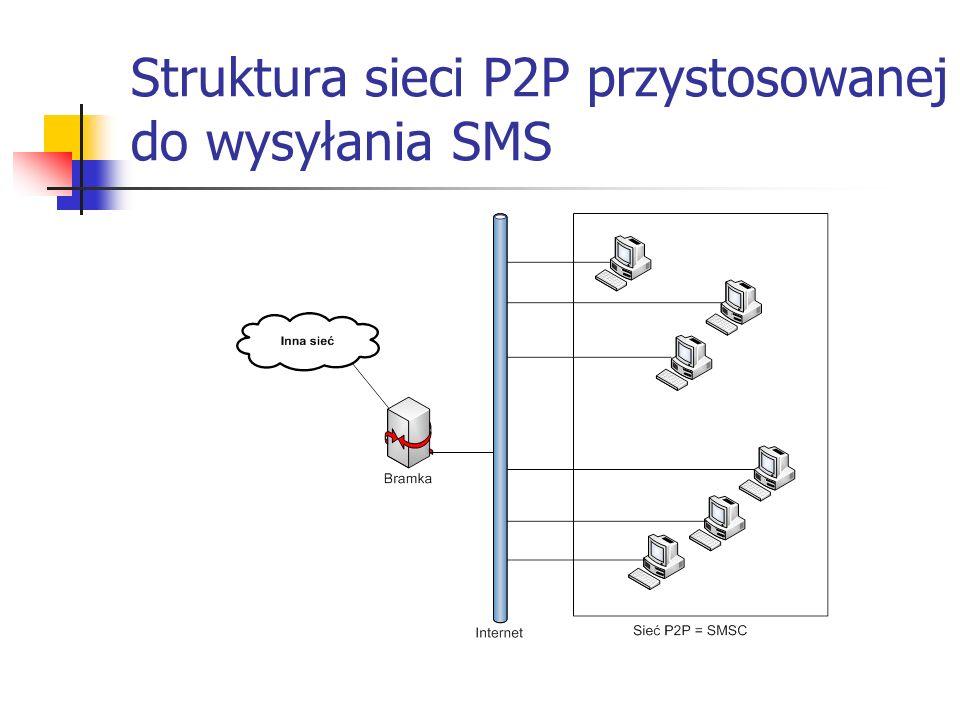 SMS over P2P - wyniki