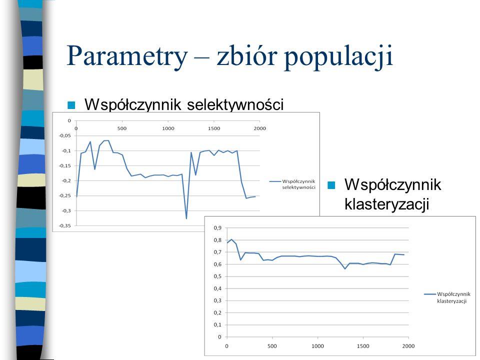 Parametry – zbiór populacji Współczynnik selektywności Współczynnik klasteryzacji