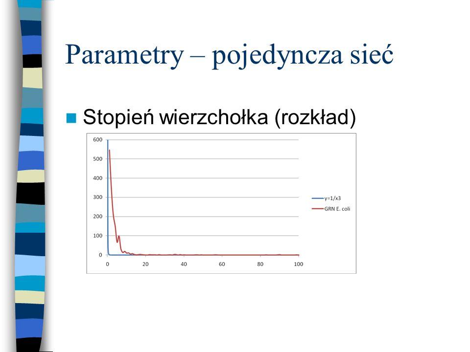 Parametry – pojedyncza sieć Stopień wierzchołka (rozkład)