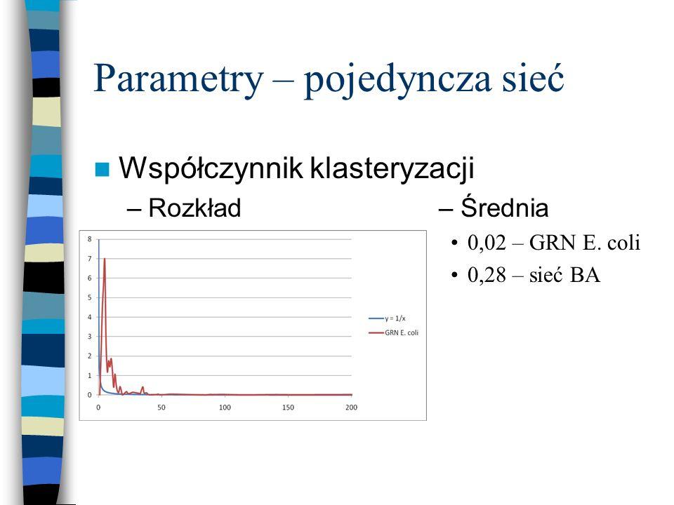 Parametry – pojedyncza sieć Współczynnik klasteryzacji –Rozkład – Średnia 0,02 – GRN E. coli 0,28 – sieć BA