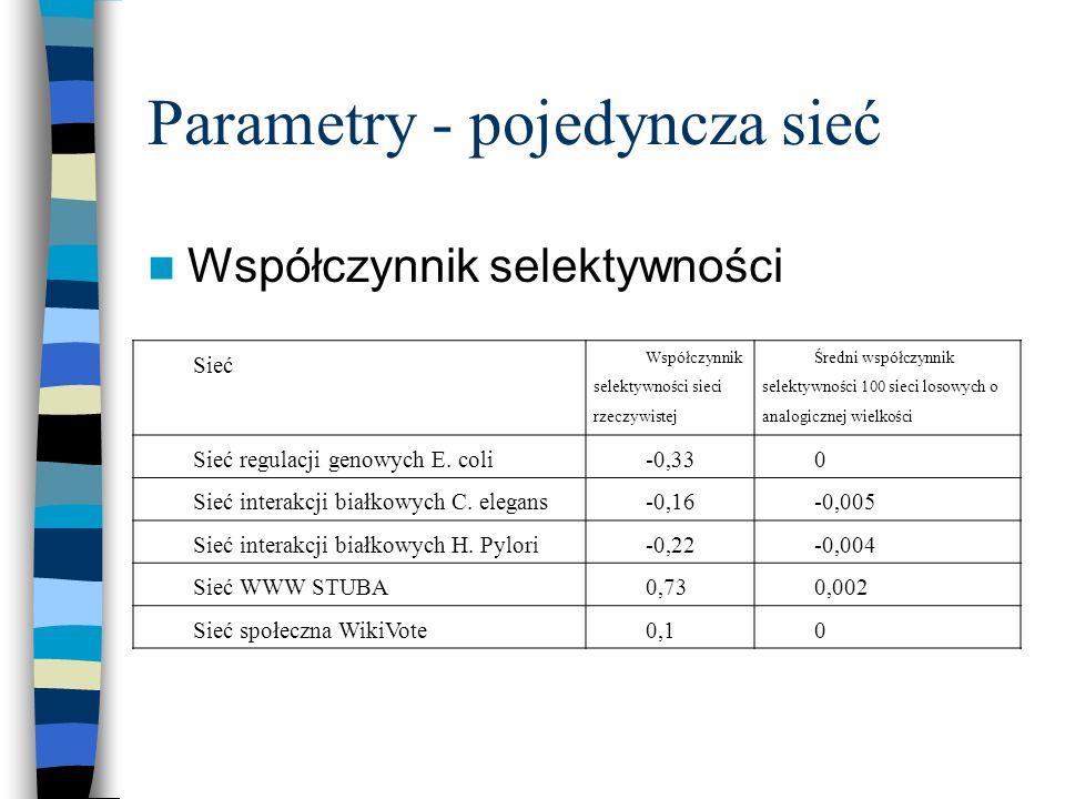 Parametry - pojedyncza sieć Współczynnik selektywności Sieć Współczynnik selektywności sieci rzeczywistej Średni współczynnik selektywności 100 sieci