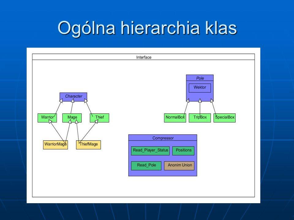 Ogólna hierarchia klas