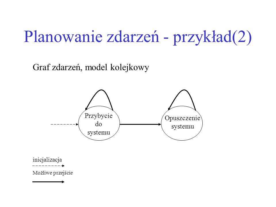 Planowanie zdarzeń - przykład(2) Przybycie do systemu Opuszczenie systemu Graf zdarzeń, model kolejkowy inicjalizacja Możliwe przejście