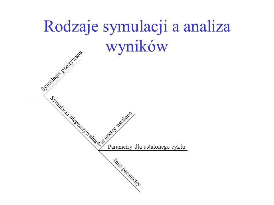 Symulacja przerywana Parametry ustalone Symulacja nieprzerywalna Parametry dla ustalonego cyklu Inne parametry