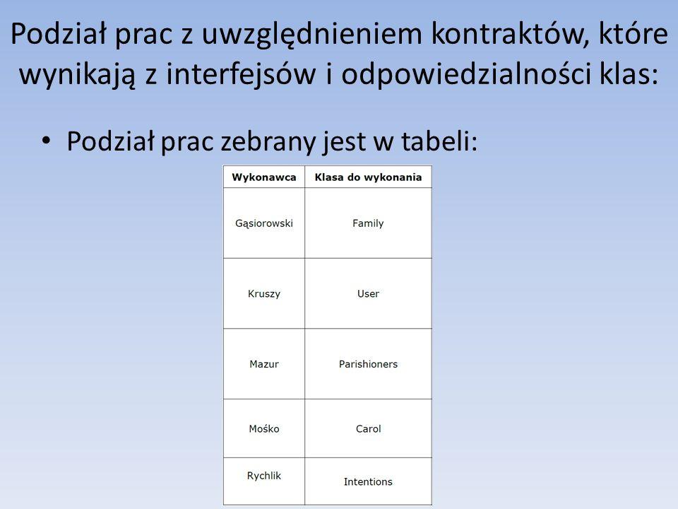 Podział prac z uwzględnieniem kontraktów, które wynikają z interfejsów i odpowiedzialności klas: Podział prac zebrany jest w tabeli: