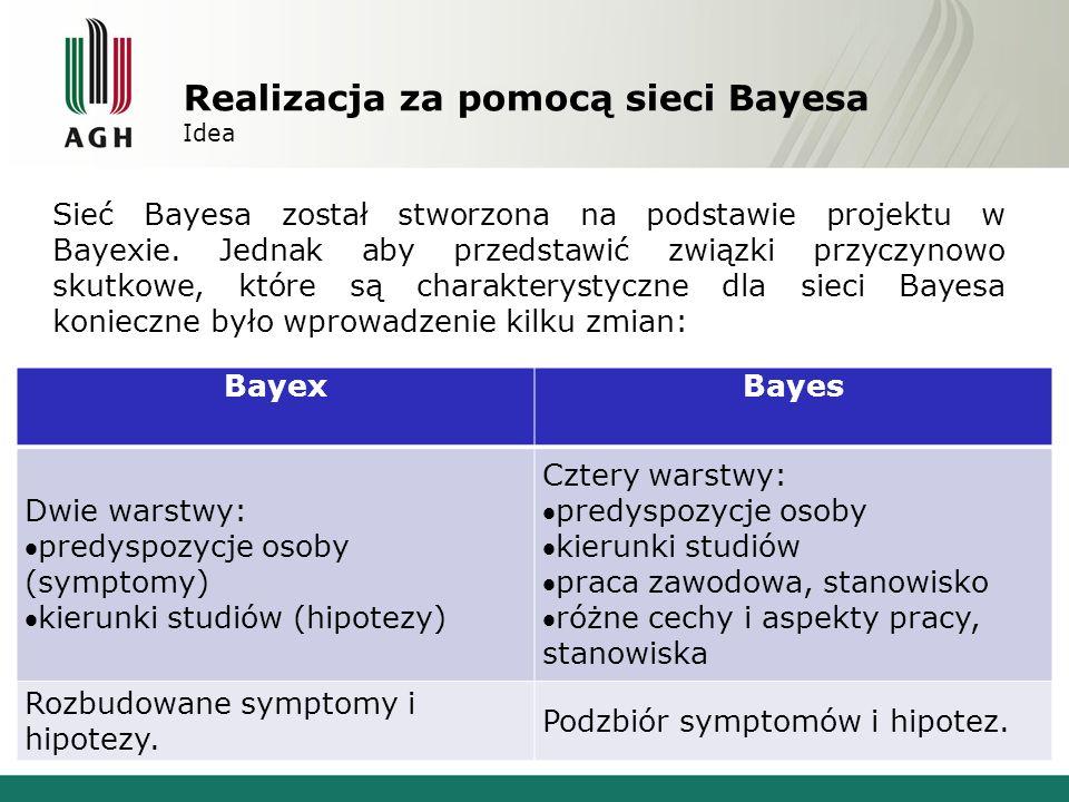 Realizacja za pomocą sieci Bayesa Sieć Bayesa
