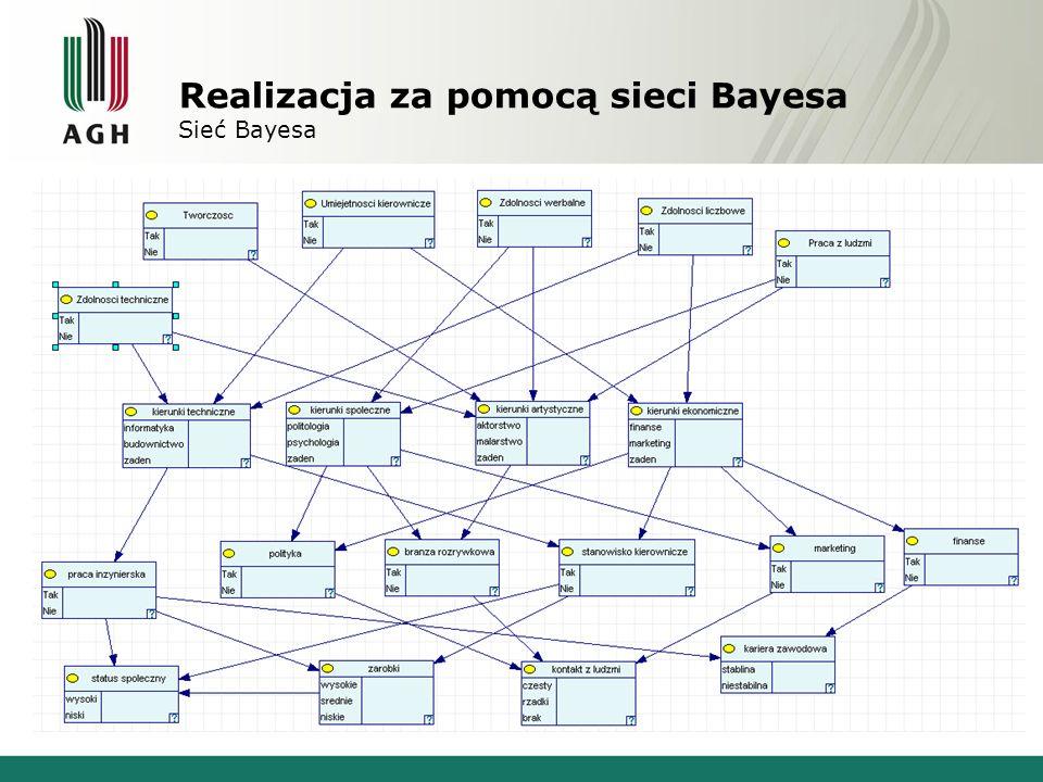 Realizacja za pomocą sieci Bayesa Pierwsza warstwa – predyspozycje osoby NazwaOpis zdolności techniczne zainteresowanie nowoczesnymi technologiami, logiczne myślenie, dokładność i dociekliwość twórczość twórcze myślenie artystyczne, wysokie poczucie estetyki, ponadprzeciętna wyobraźnia, wrażliwość na świat umiejętności kierownicze zdolność rozwiązywania konfliktów, sprawiedliwe ocenianie, przekonywanie innych do swoich racji zdolności werbalne potrafiący się wysłowić, lubiący występy przed publicznością zdolności liczbowe zainteresowanie matematyką, statystyką praca z ludźmi lubiący pracę z ludźmi, łatwo nawiązujący rozmowy, otwarty na ludzi i ich problemy
