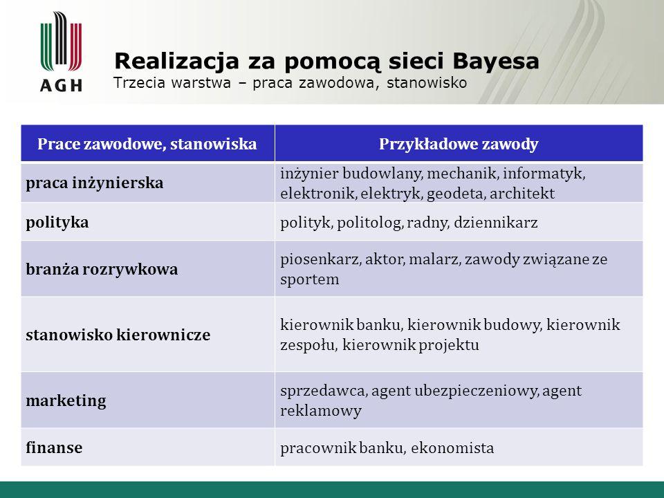 Realizacja za pomocą sieci Bayesa Czwarta warstwa – cechy i aspekty pracy Cecha, aspektMożliwe wartości status społecznywysoki, niski zarobkiwysokie, średnie, niskie kontakt z ludźmiczęsty, rzadki, brak kariera zawodowastabilna, niestabilna