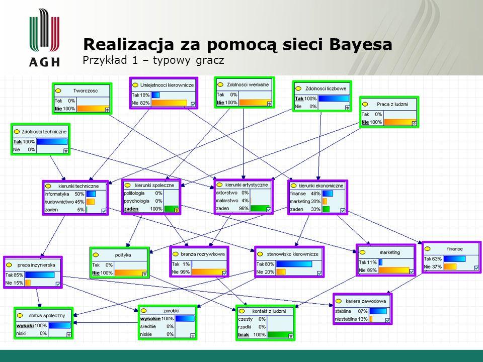 Realizacja za pomocą sieci Bayesa Przykład 2 – typowy artysta