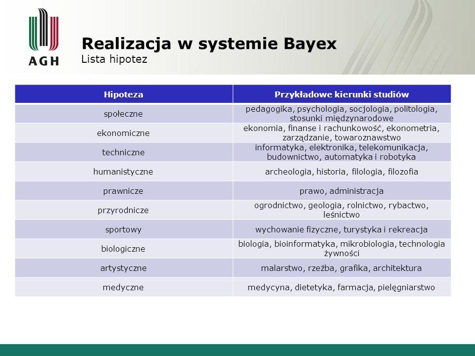 Realizacja w systemie Bayex Lista symptomów zainteresowanie nowoczesnymi technologiamiprzekonywanie innych do swoich racji zainteresowanie bieżącymi wydarzeniami gosp.