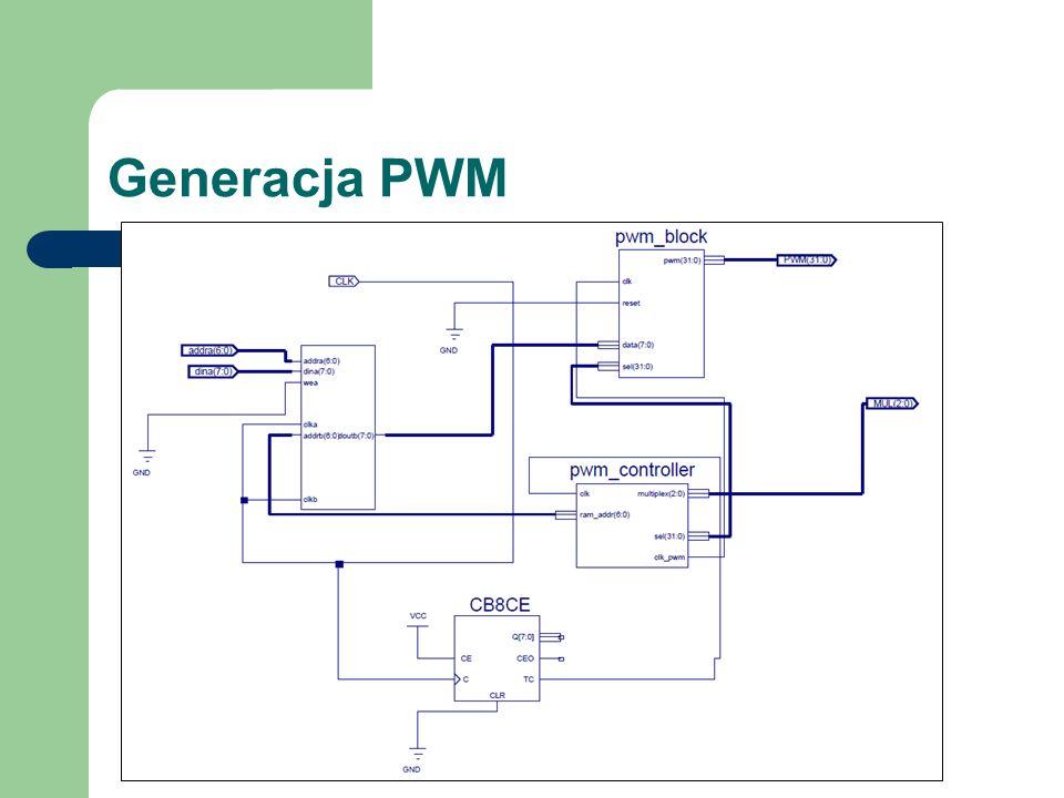 Generacja PWM