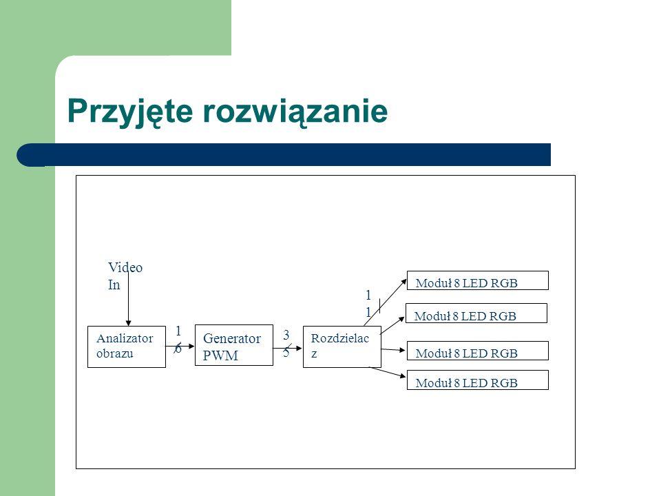 Analizator obrazu Realizacja na karcie Caloxica RC203 Xilinx Virtex 2V3000-4 FPGA Zaporogramowana przy pomocy Handel-C oraz biblioteki Pixel Streams.