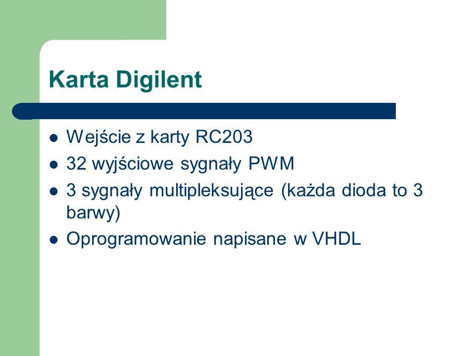 Karta Digilent Wejście z karty RC203 32 wyjściowe sygnały PWM 3 sygnały multipleksujące (każda dioda to 3 barwy) Oprogramowanie napisane w VHDL