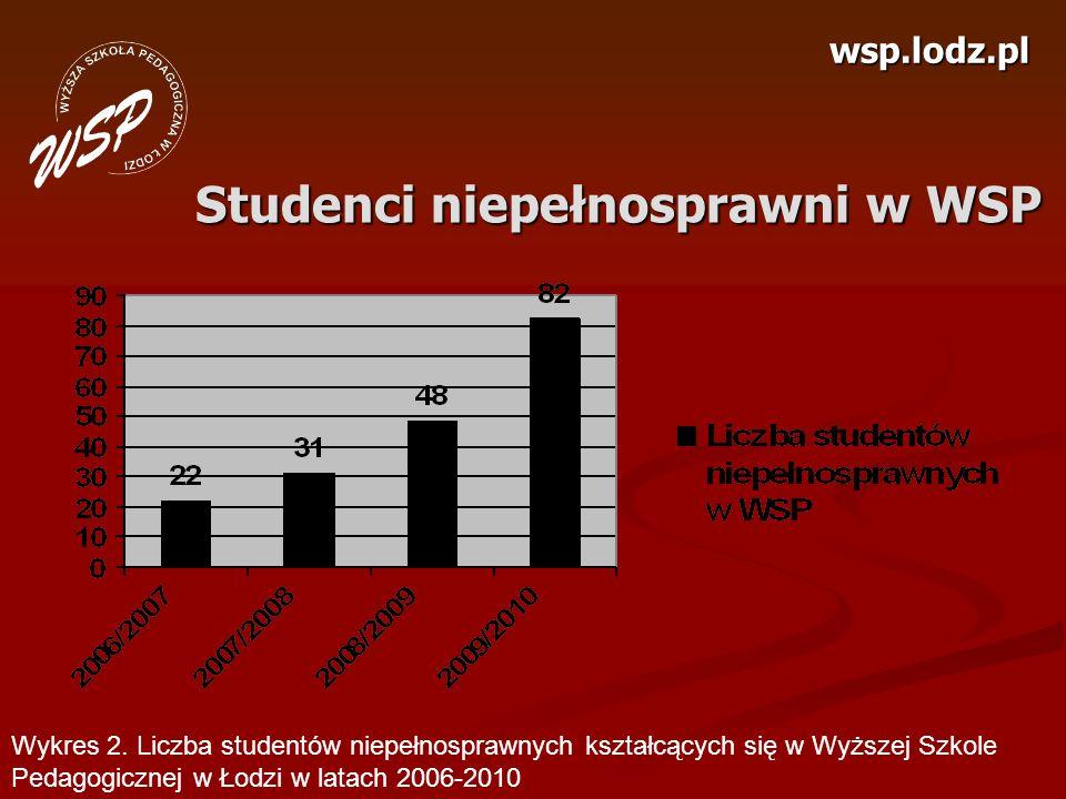 wsp.lodz.pl Studenci niepełnosprawni w WSP Wykres 2. Liczba studentów niepełnosprawnych kształcących się w Wyższej Szkole Pedagogicznej w Łodzi w lata