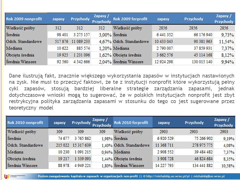 Poziom zaangażowania kapitału w zapasach w organizacjach non-profit || © http://michalskig.ue.wroc.pl/pl | michalskig@ue.wroc.pl Dane ilustrują fakt, znacznie większego wykorzystania zapasów w instytucjach nastawionych na zysk.