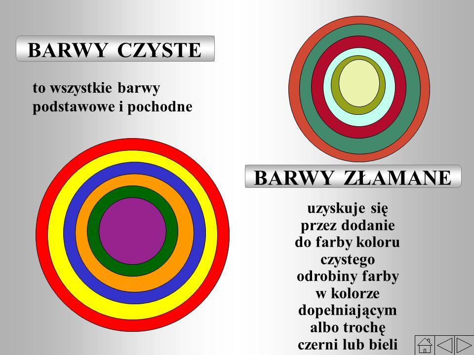 BARWY CZYSTE BARWY ZŁAMANE to wszystkie barwy podstawowe i pochodne uzyskuje się przez dodanie do farby koloru czystego odrobiny farby w kolorze dopełniającym albo trochę czerni lub bieli