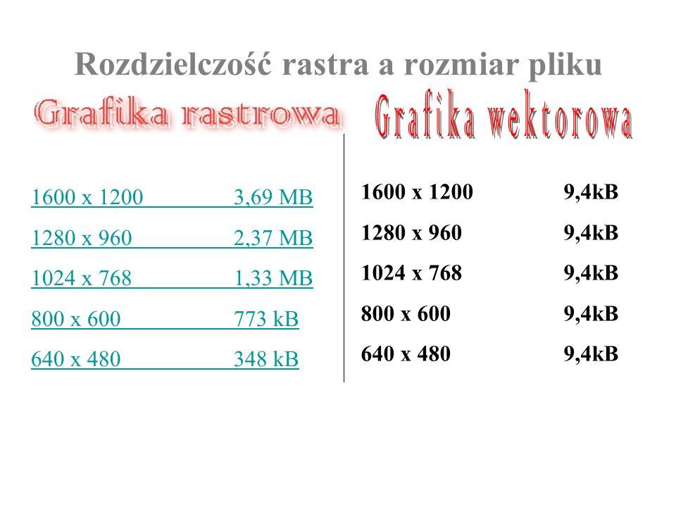 Rozdzielczość rastra a rozmiar pliku 1600 x 12003,69 MB 1280 x 9602,37 MB 1024 x 7681,33 MB 800 x 600773 kB 640 x 480348 kB 1600 x 12009,4kB 1280 x 96