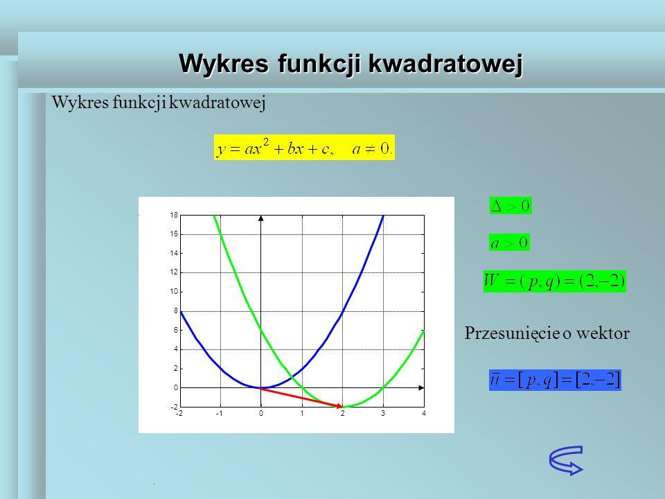 Wykres funkcji kwadratowej Przesunięcie o wektor -201234 -2 0 2 4 6 8 10 12 14 16 18