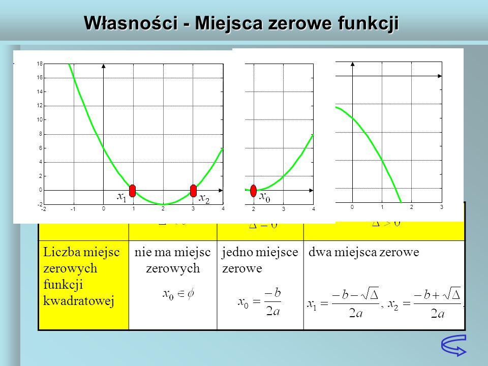 Własności - Miejsca zerowe funkcji Liczba miejsc zerowych funkcji kwadratowej zależy od wartości wyróżnika Liczba miejsc zerowych funkcji kwadratowej